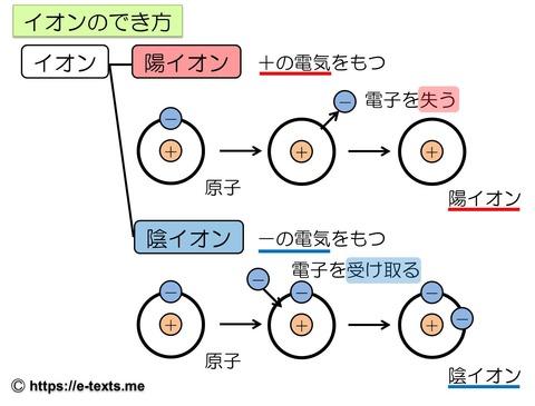 中3化学4 イオンのでき方