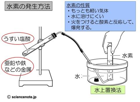 中1化学7 水素_rev