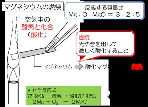中2化学6 まとめ_rev