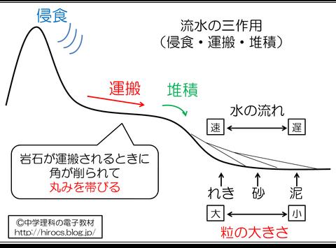 解説 流水の三作用