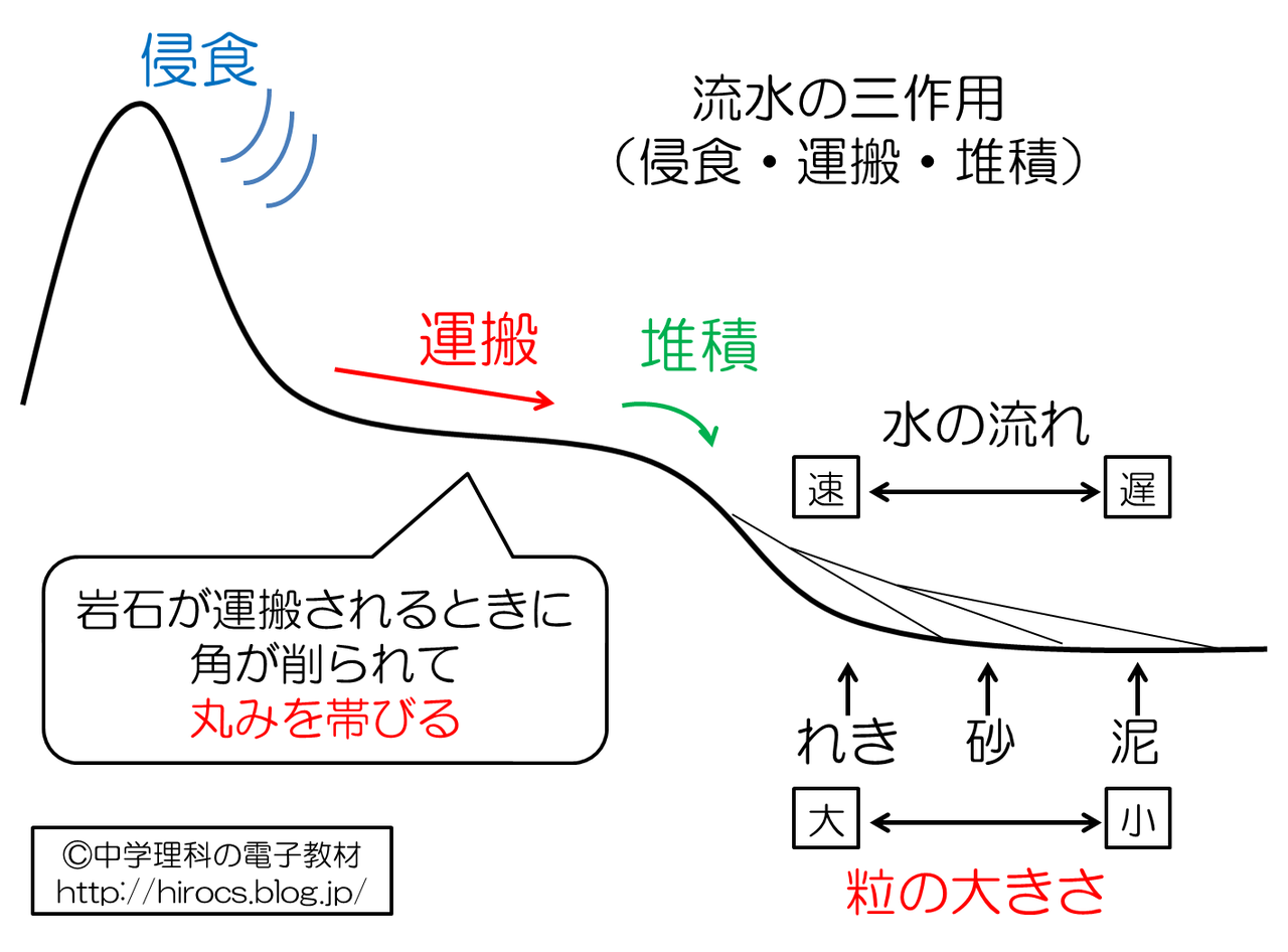 中1地学 堆積岩 | 理科デジノート