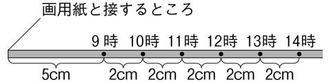 図 太陽の動きプロット