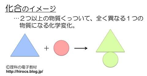中2化学3 イメージ