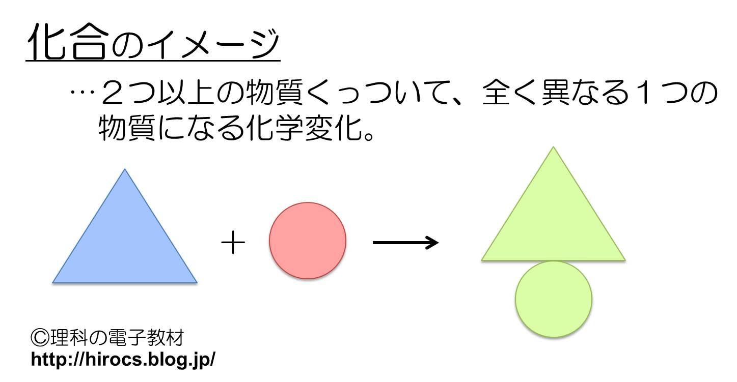 鉄 化学式 硫化