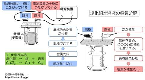 解説 中3化学 塩化銅水溶液の電気分解.png