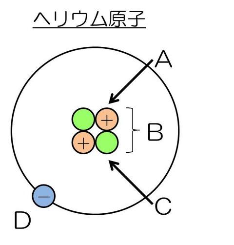 中3化学4 図