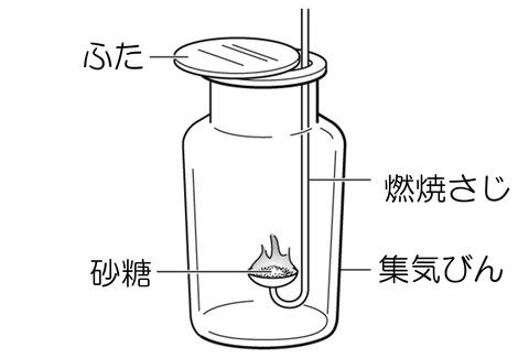 中1化学1-1 実験