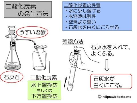 中1化学7 二酸化炭素