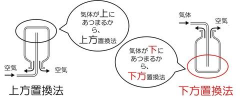 中1化学3 上方置換と下方置換法