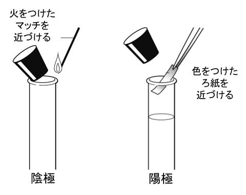 図 塩酸の電気分解 結果