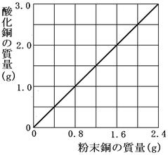 図 銅と酸化銅 グラフ
