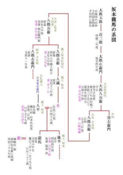 坂本龍馬系図