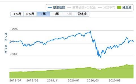 楽天ポイント投資_20200628②