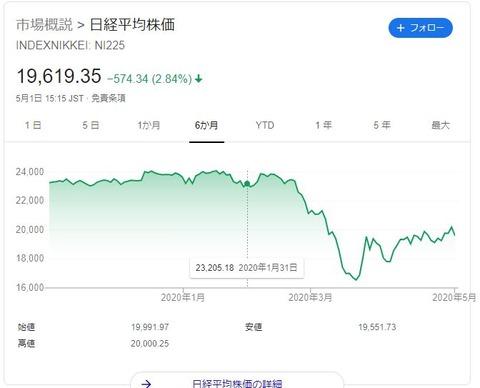 日経平均株価20200505
