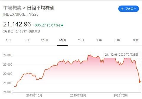 日経平均株価20200301