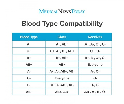 blood-type-compatibility-chart
