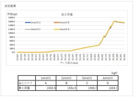 荷重グラフ