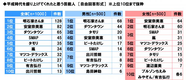 【調査】平成を盛り上げた芸能人、3位ダウンタウン、2位安室奈美恵、1位は?  ★2