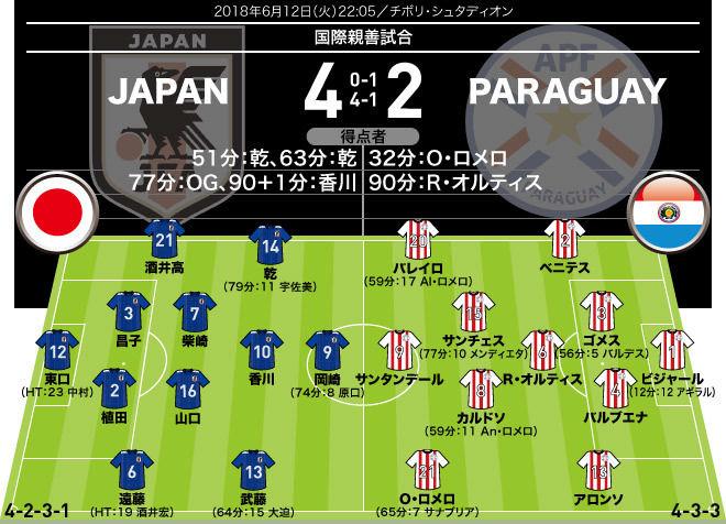 【サッカー】<日本4−2パラグアイ|採点&寸評>乾貴士、香川真司がゴールショー。岡崎慎司のシュートミスには失望