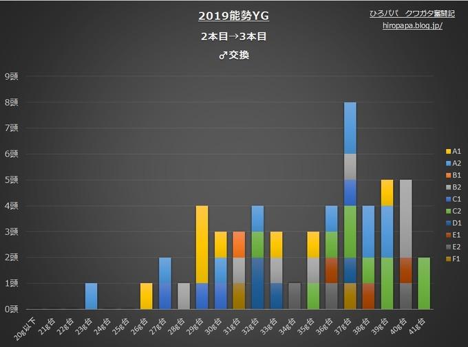 2019能勢YG2本目→3本目♂グラフ