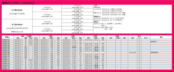 C2管理表
