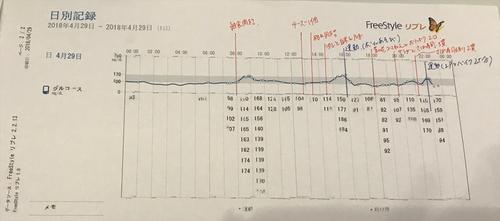 1日の血糖値測定グラフ