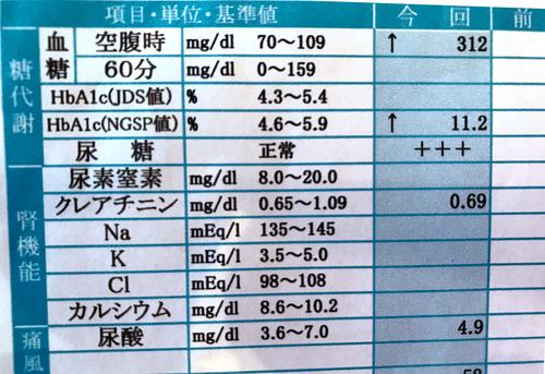 糖尿病発覚時のヘモグロビンA1cと血糖値