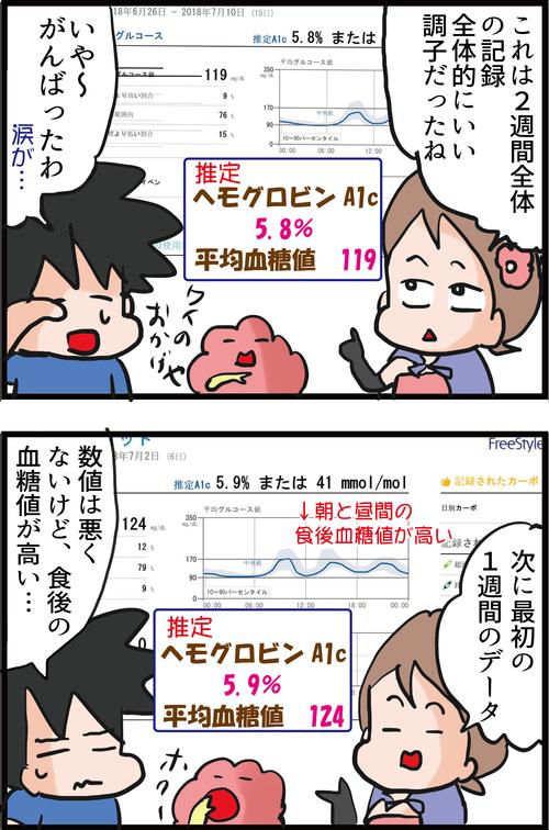 【スパイク改善⁉】14日間、夫の血糖値を測定したら驚きの結果が…2