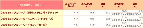 ココイチ栄養成分表