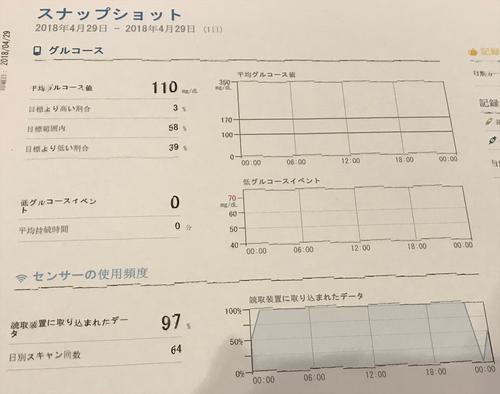 平均血糖値