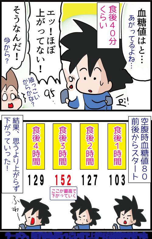 【血糖値実験】糖尿病夫がラーメン・餃子・ビールにデザートまで食べた結果…5