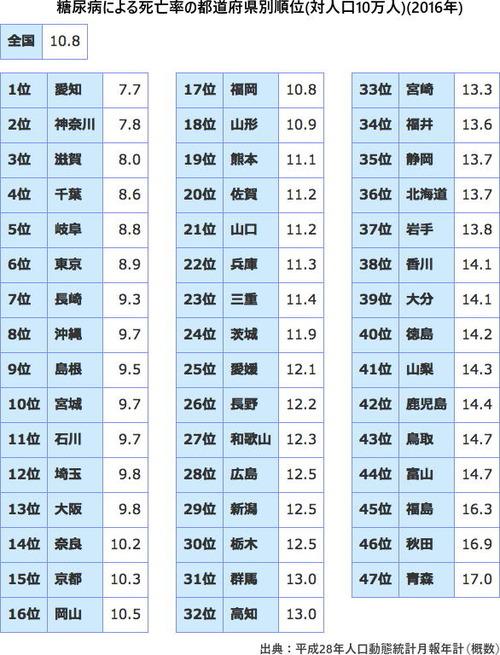糖尿病死亡率県ランキング