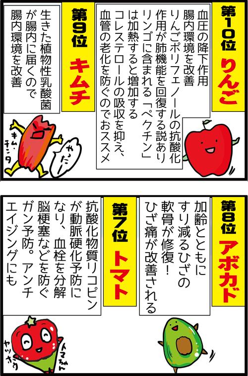 【血糖値】医師300人が選ぶ「体にいい神食材ベスト10!」2位はサバ缶!1位は…?2