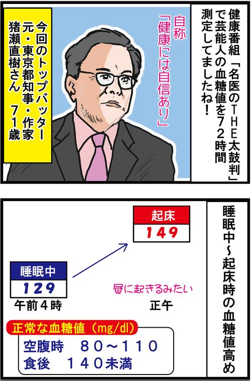 【血糖値72時間測定】元・東京都知事 猪瀬直樹さんは常に高血糖!1