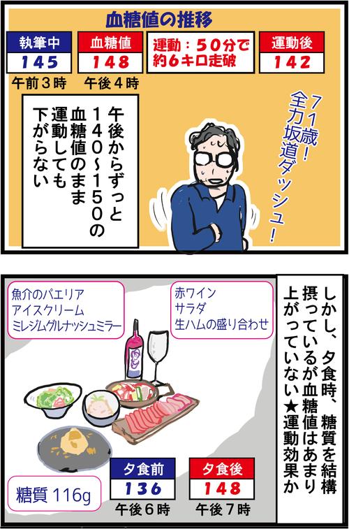 【血糖値72時間測定】元・東京都知事 猪瀬直樹さんは常に高血糖!3