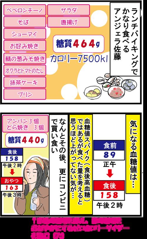 【血糖値72時間測定】大食いタレントの血糖値はどうなっているか??2