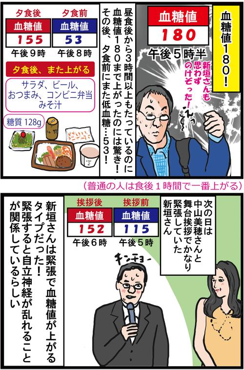 【血糖値スパイク】音楽家・新垣隆さんの血糖値乱高下が激しすぎる!3