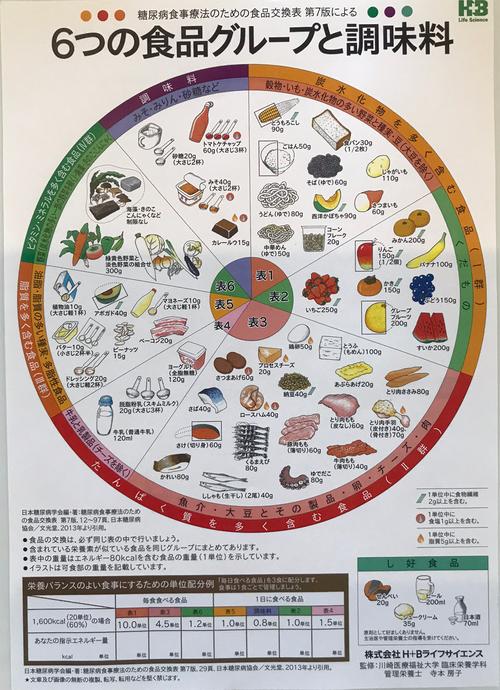 栄養管理表