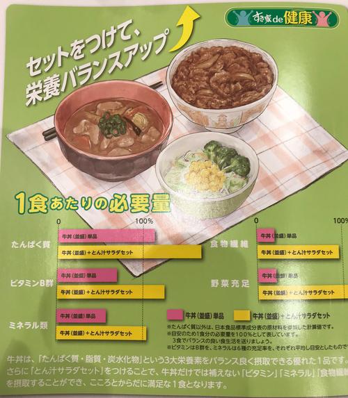 すきや栄養バランス表