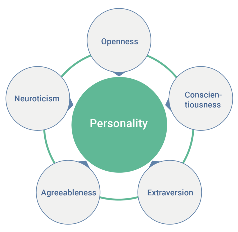 Core self-evaluations represent a broad personality trait comprised of all of the following except