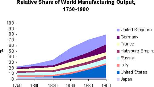 Graph_rel_share_world_manuf_1750_1900_02