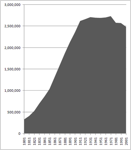 Population_of_Greater_Manchester