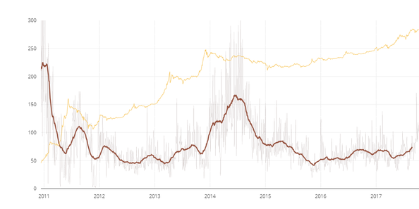 bitcoin-nvt-ratio-