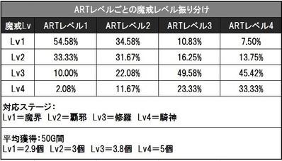 牙狼守りし者ARTレベルごとの魔戒レベル振り分け詳細