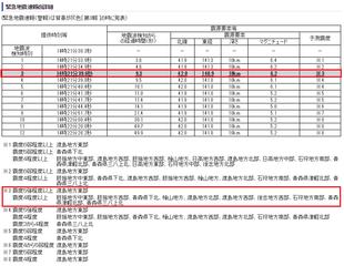 緊急地震速報の詳細