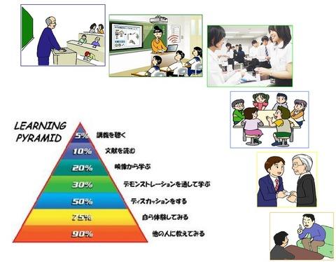 が学習ピラミッド絵付き