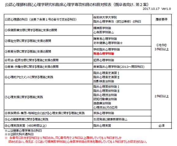 公認心理師科目と臨床心理学専攻科目の科目対照表が送られてきた。