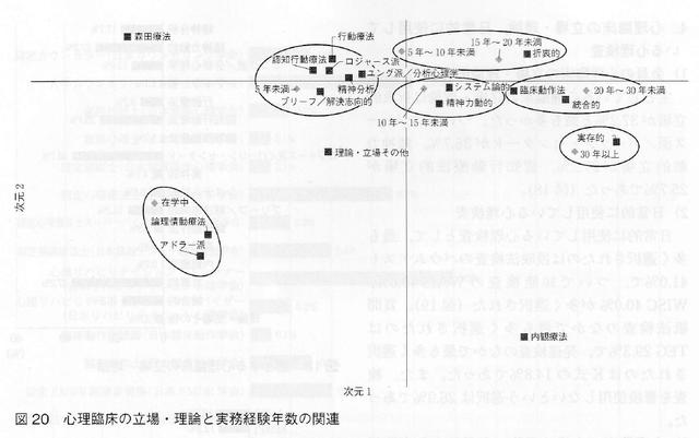 心理臨床学研究第36巻第2号(p. 196)に「アドラー派」の文字が含まれた興味深い図が載っていた。