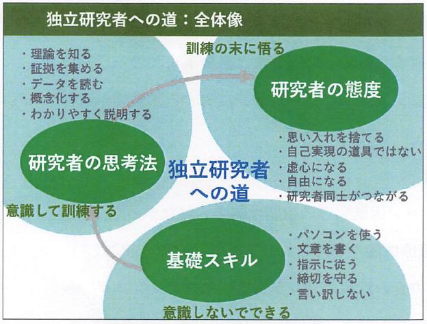 『第5回おとなの研究会』@早稲田大学へ行ってきた。