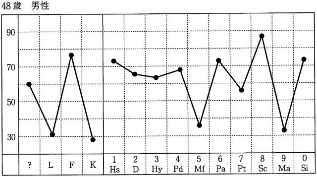 心理的アセスメントと支援(20)MMPI【平成27年度臨床心理士資格試験問題】